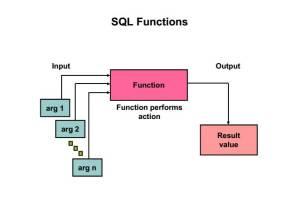 SQL Functions List