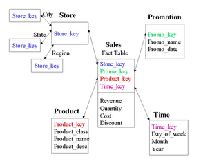 Data Modeling Interview Questions with Answers for Professionals