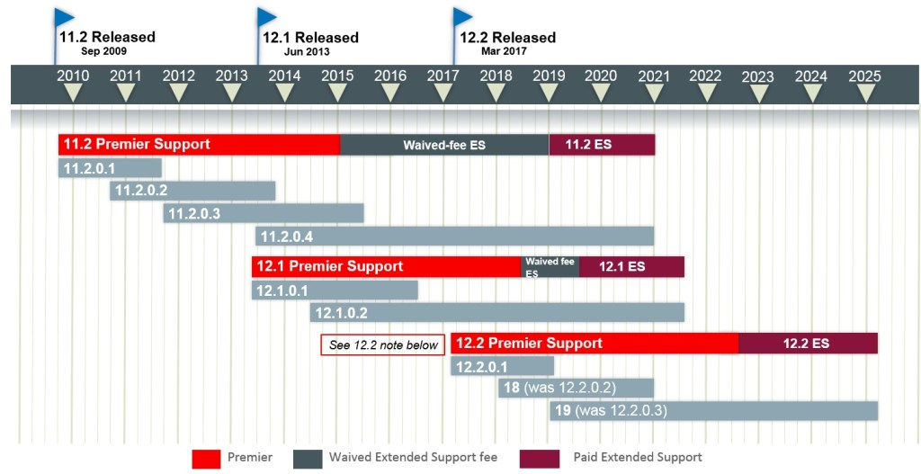 Oracle 18c Advantages and disadvantages   Oracle 18c Releases