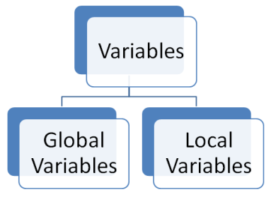 Declaring variables in PL SQL