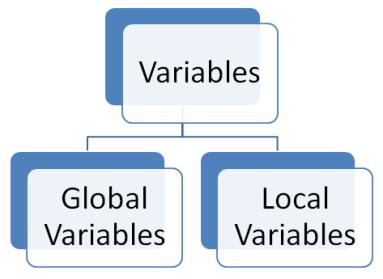 Declaring variables in PL SQL