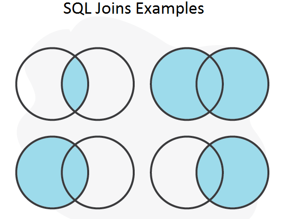 How To Join 3 Tables in SQL