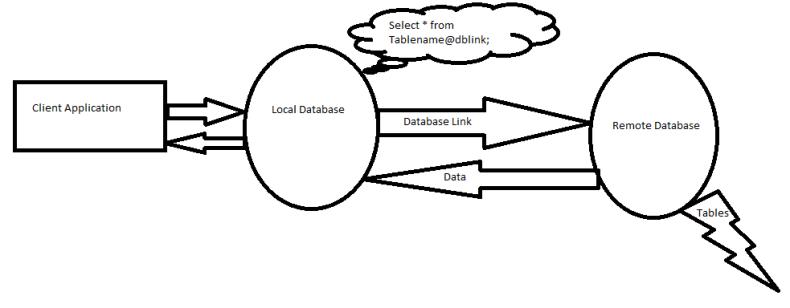 Oracle database link