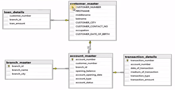 SQL Queries for Banking
