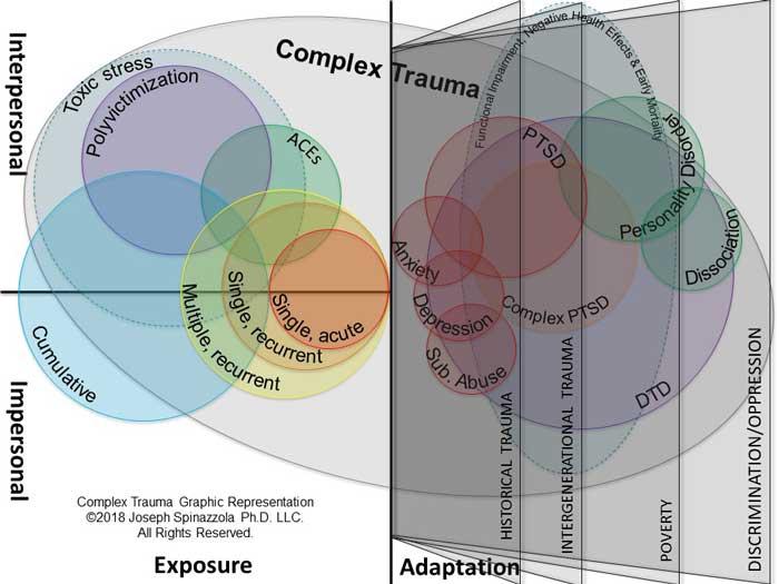 Complex Trauma Graphic Representation by Joseph Spinazzola, Ph.D.