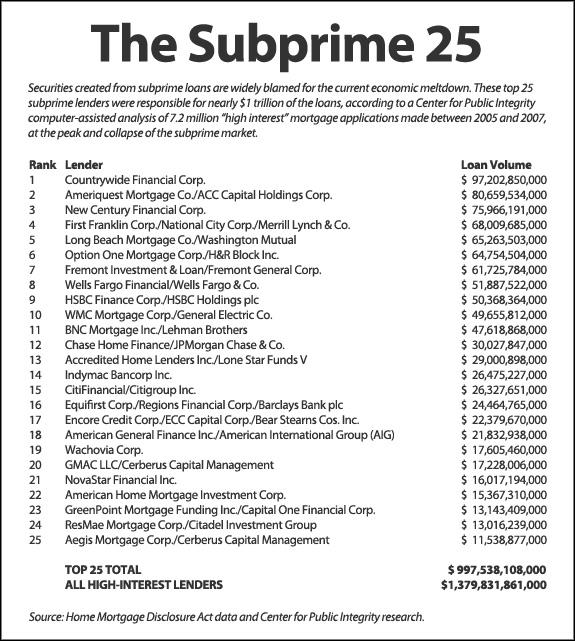 subprime 25