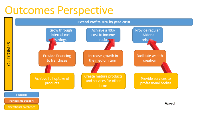outcomes-perspective-1