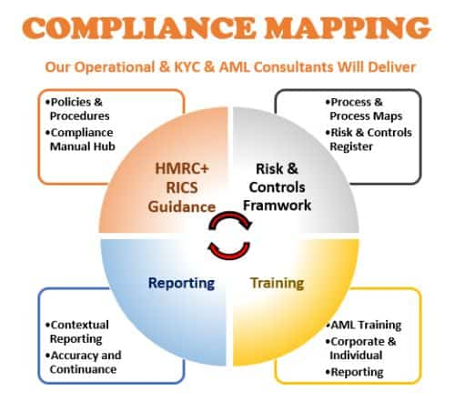hmrc-estate-agent-mlr 2017-mld4-gdpr-regulation-mapping