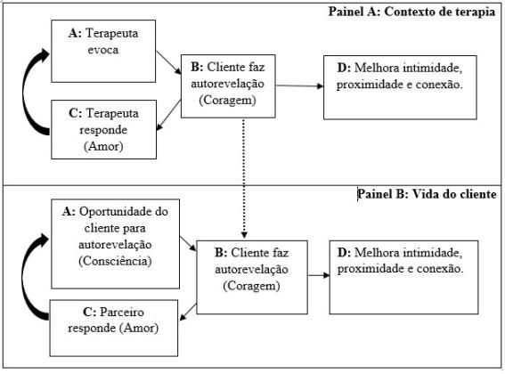 Figura do modelo ACL
