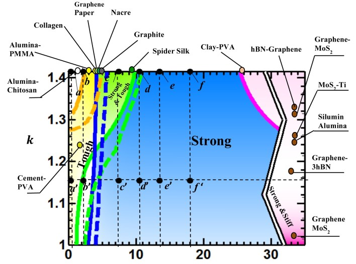 This illustration compares the properties of composite structures based on their calculations. The researchers created a design map that predicts the strength, stiffness and toughness of composites regardless of size.
