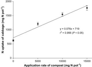 CompostandoCiencia: Asimilación del nitrógeno en un suelo
