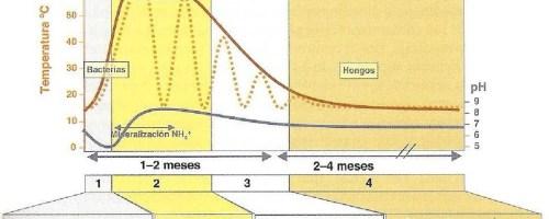 Biodiversidad microbiana del compostaje mediante técnicas de secuenciación masiva