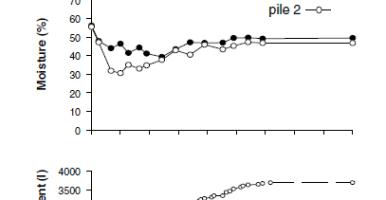 Compostaje de alperujo (I): Efecto del sistema de aireación en el consumo de agua