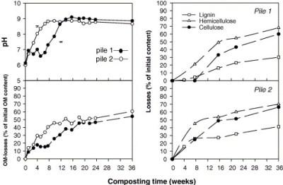 pH y materia orgánica según aireación en compost de alperujo