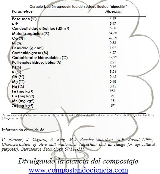Características agroquímicas del alpechín