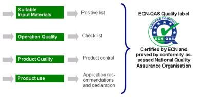 European Compost Network Quality Assurance Scheme
