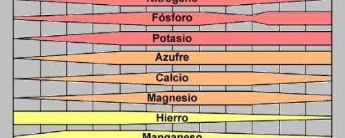Azufre elemental para bajar el pH de un compost