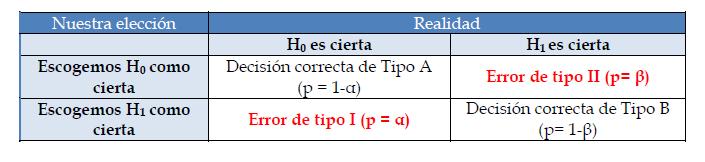 Hipótesis Estadística