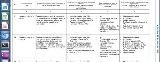Enmiendas orgánicas