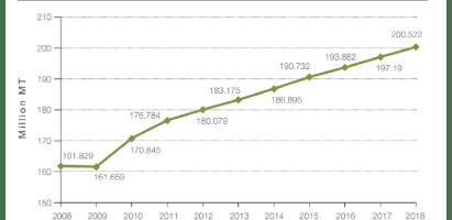La demanda de fertilizantes NPK según la FAO