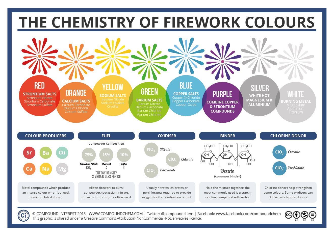 Image result for firework chemical reaction