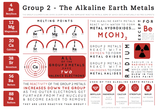 Group 2 Infographic