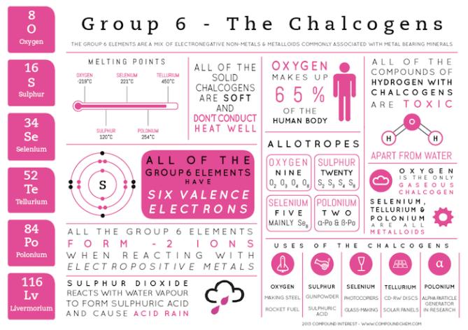Chalcogens
