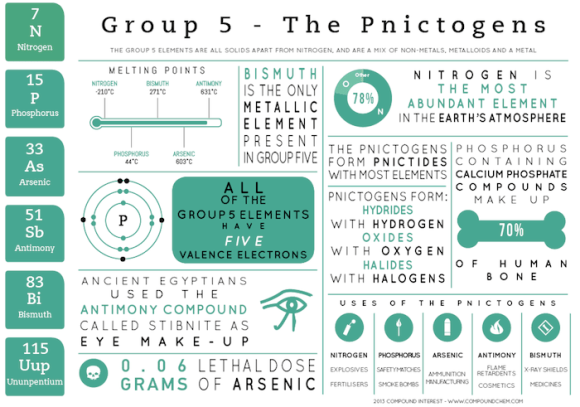Group 5 Infographic