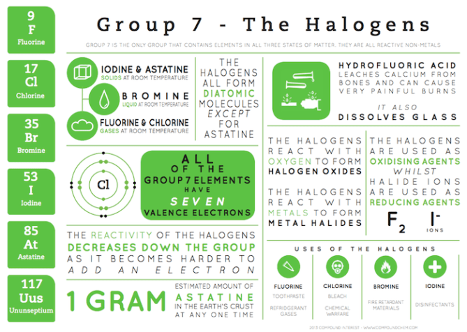 Group 7 Infographic