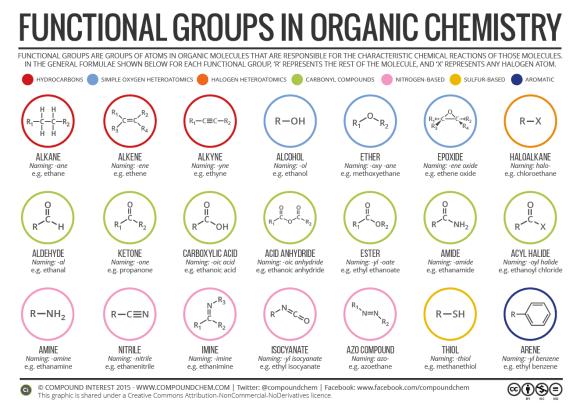 Organic Functional Groups [2016]