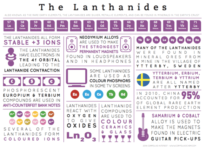 Element Infographics – The Lanthanides | Compound Interest
