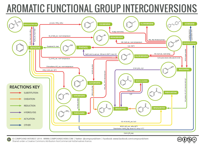 Aromatic Functional Group Interconversions 2015
