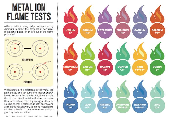 https://i1.wp.com/www.compoundchem.com/wp-content/uploads/2014/02/Metal-Ion-Flame-Tests.png?w=1540