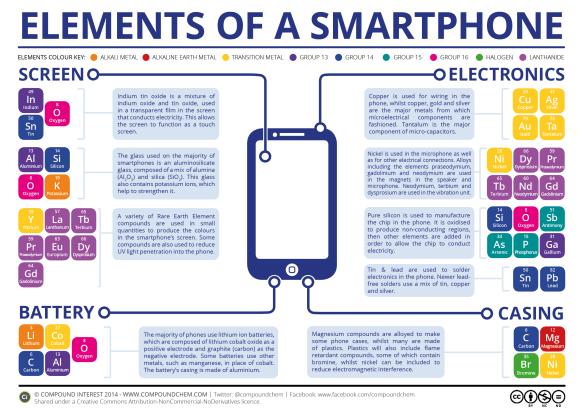 El teléfono celular y su ciclo de vida
