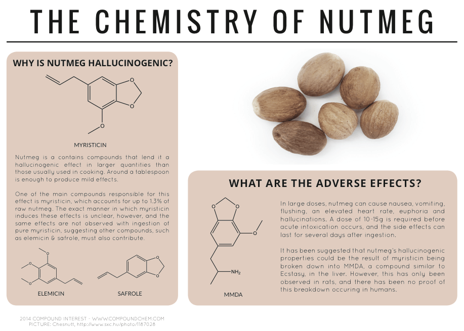 The Hallucinogen in Your Kitchen – The Chemistry of Nutmeg