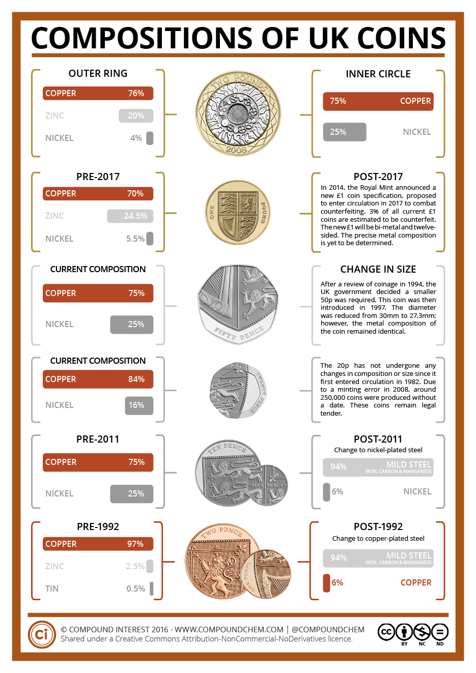 The Metals in UK Coins | Compound Interest