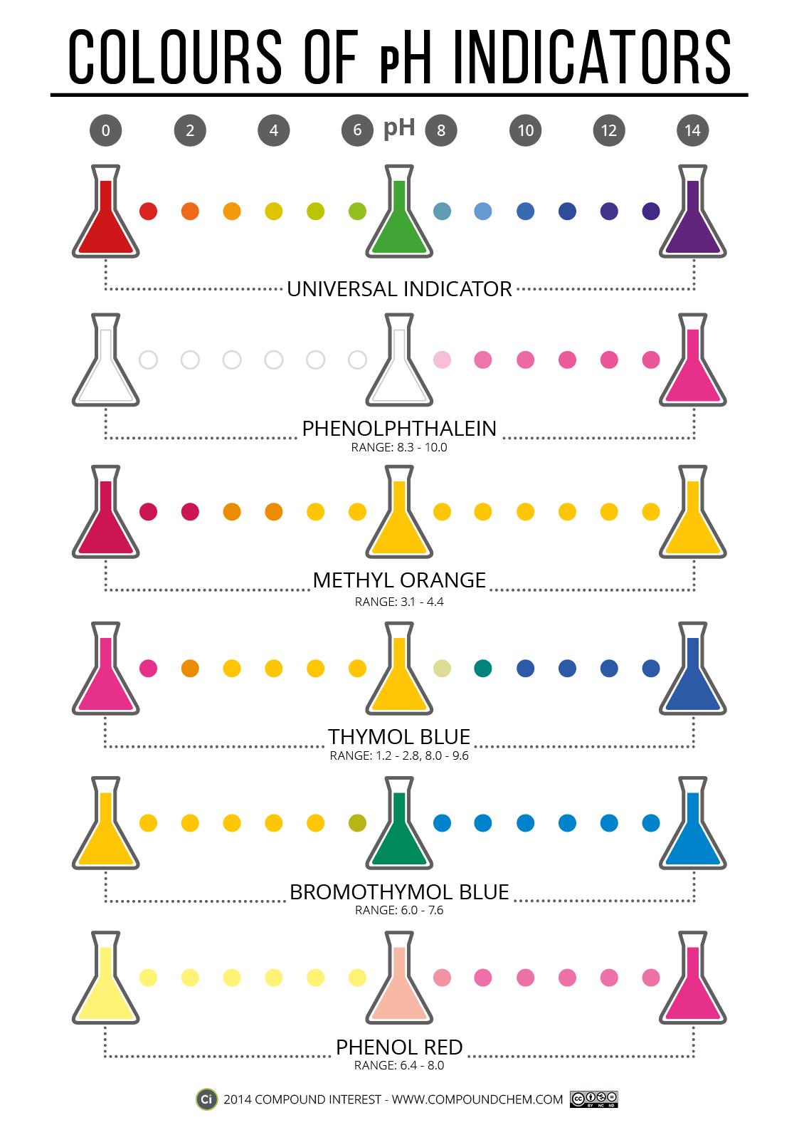 Pin Ph Scale Worksheet