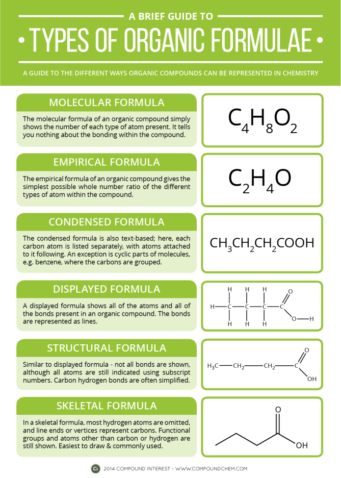 Types of Organic Formula Post