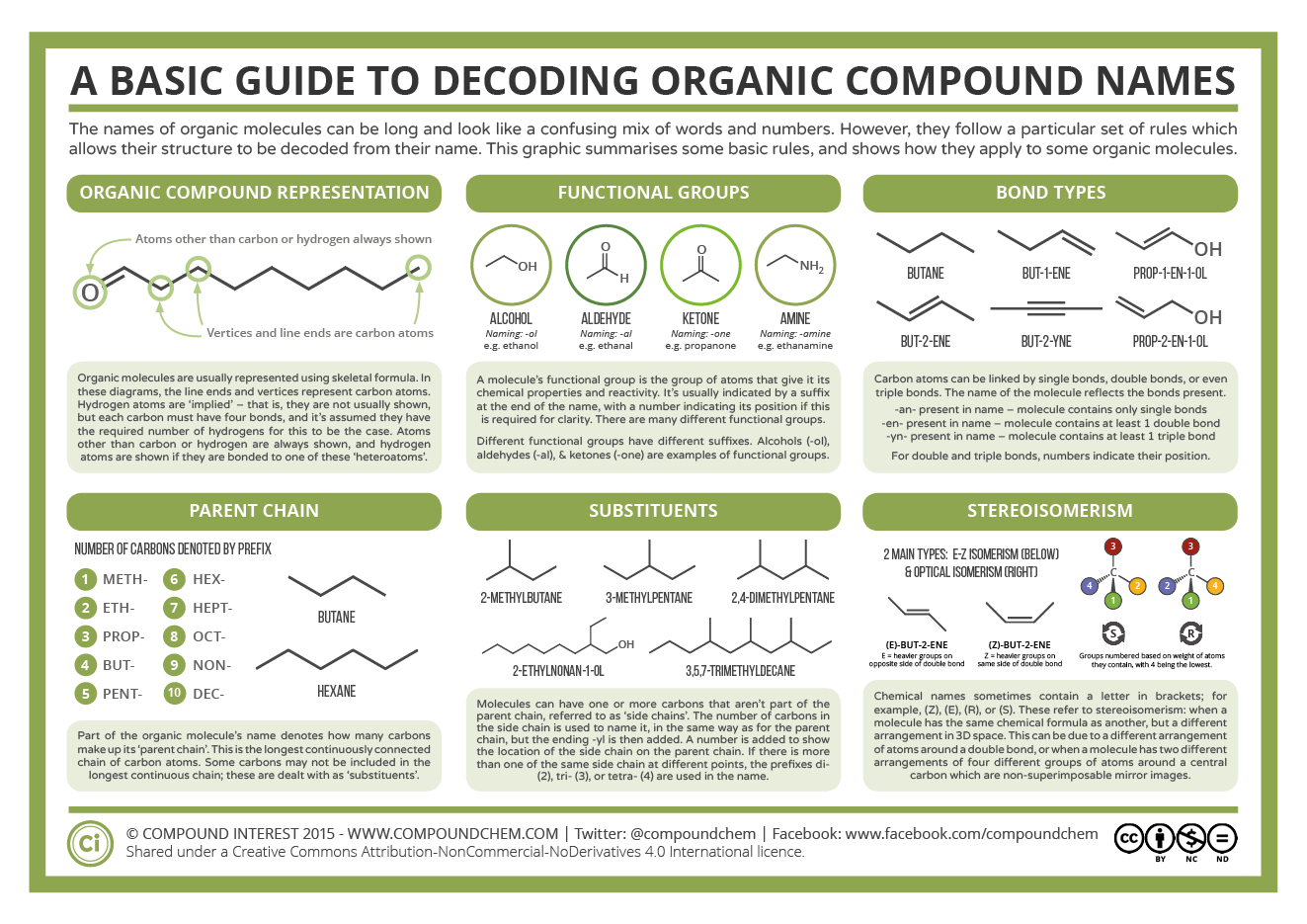 Nice A Basic Guide To Decoding Organic Compound Names