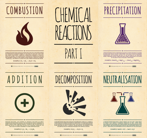 Chemical Reactions - Pt 1