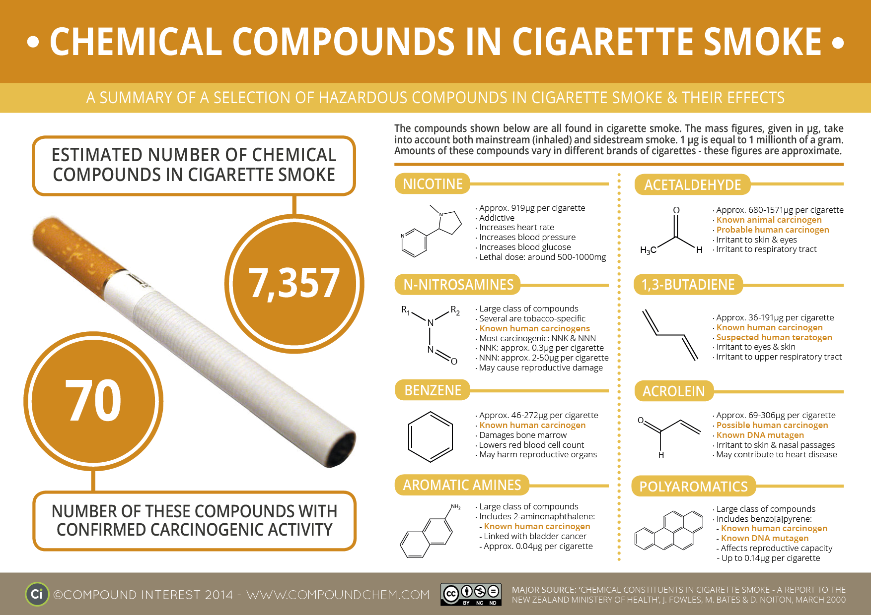 The Chemicals In Cigarette Smoke Amp Their Effects
