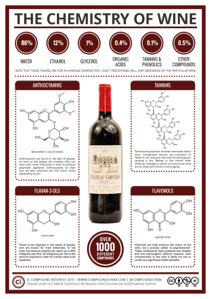 The Key Chemicals in Red Wine – Colour, Flavour, and