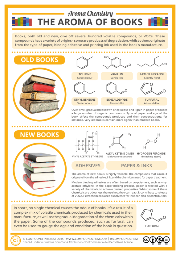 What Causes the Smell of New & Old Books?   Compound Interest