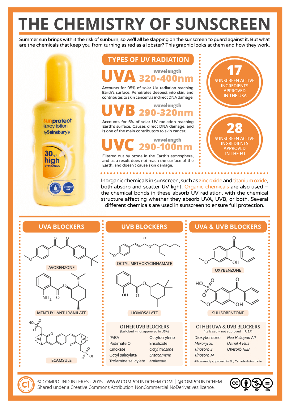The Science of Sunscreen & How it Protects Your Skin