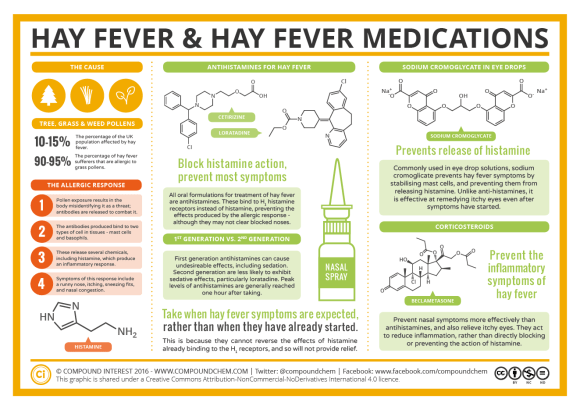 Hay Fever & Hay Fever Medications 2016