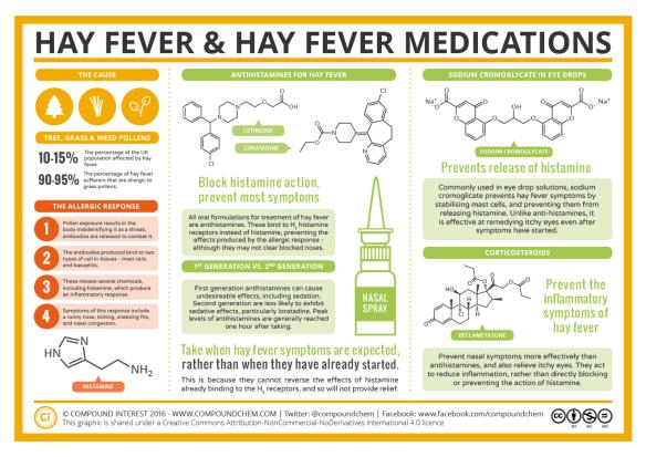 Hay Fever & Hay Fever Medications 2016