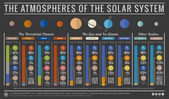 Atmosphere Compositions of the Solar System 2018