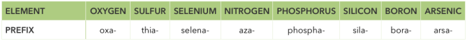Heterocycle Prefixes