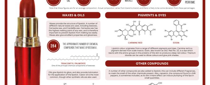 The Chemistry of Lipstick