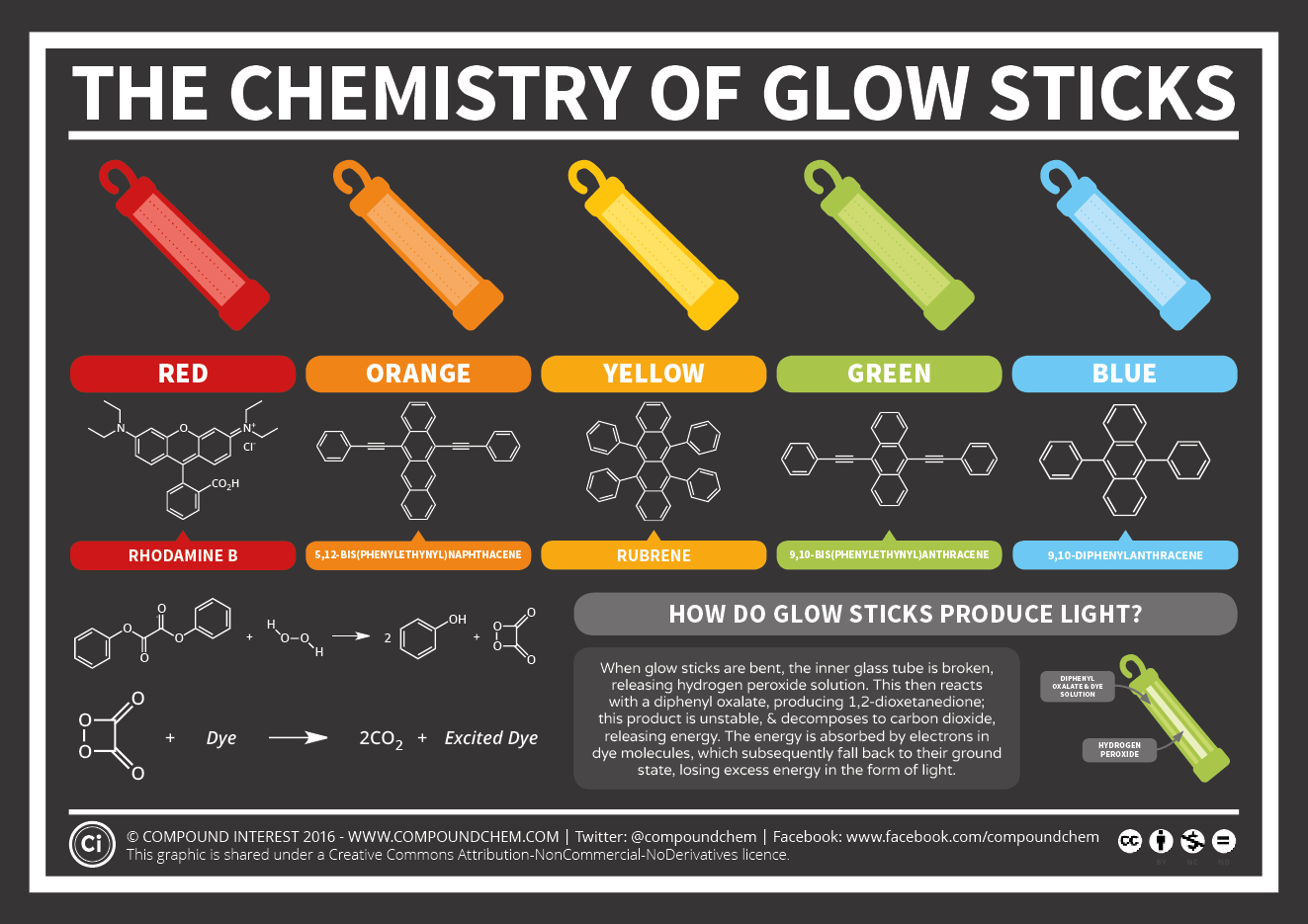 The chemistry of glow stick colours